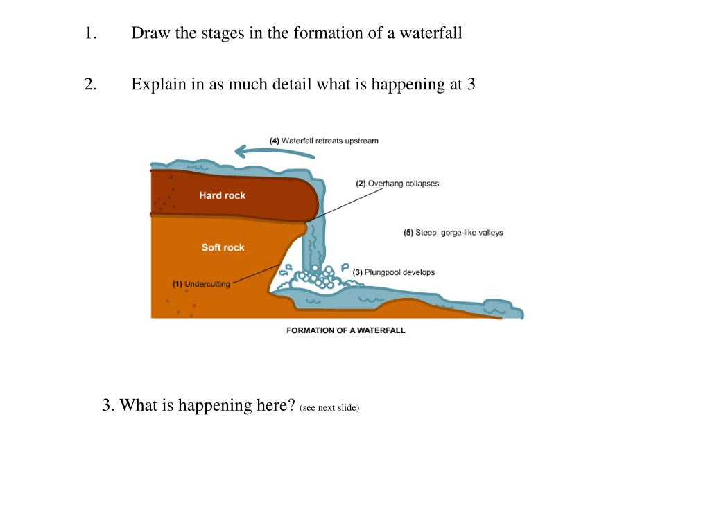 Draw the stages in the formation of a waterfall