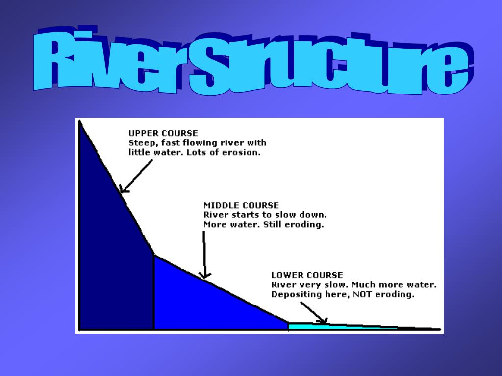 River Structure
