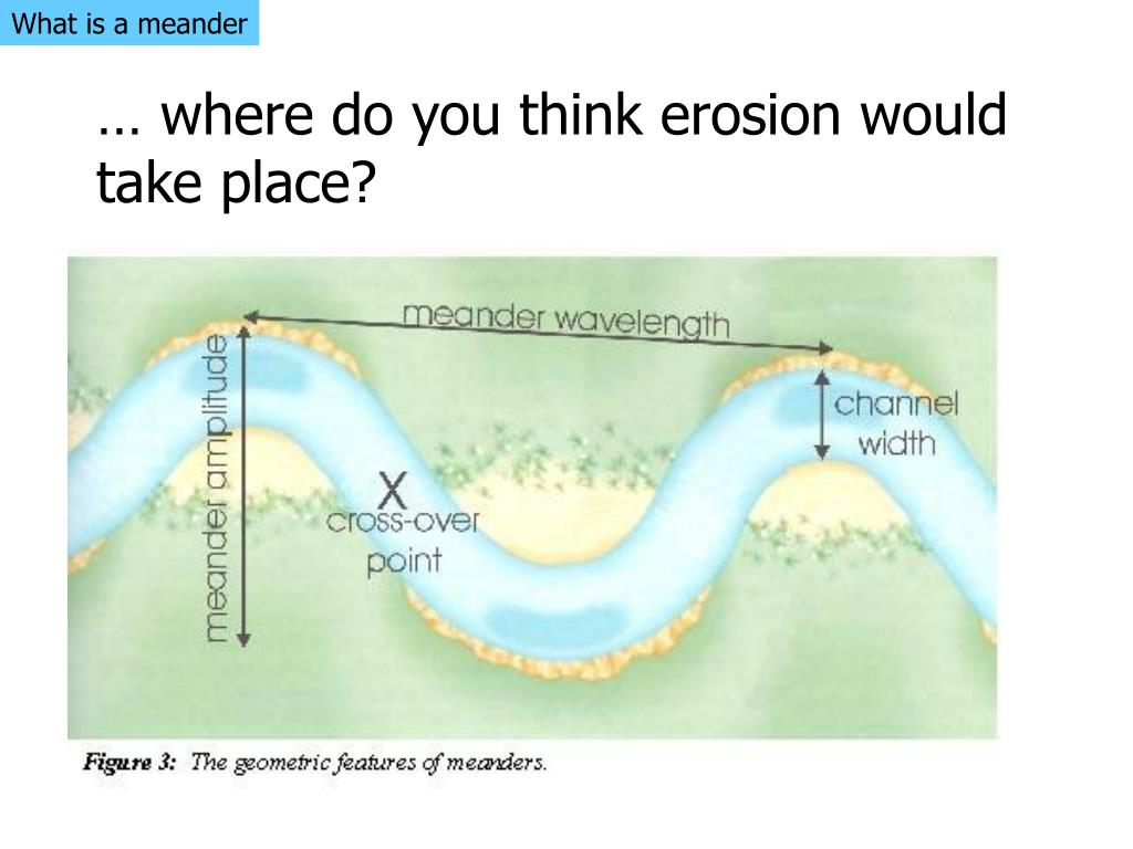 What is a meander
