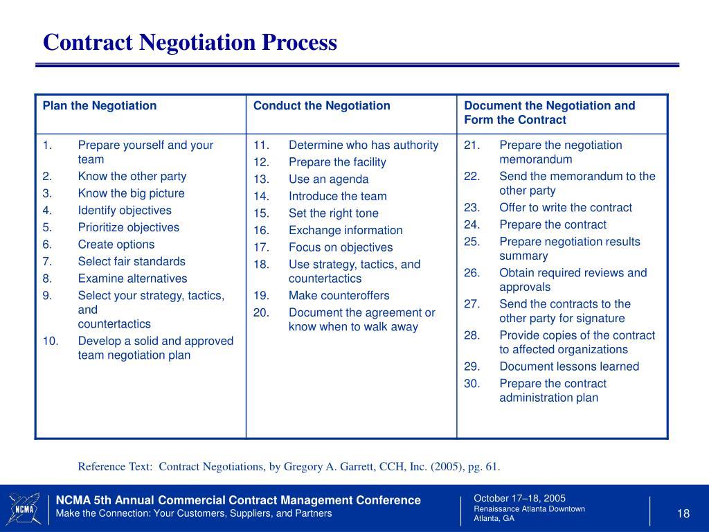 Contract Negotiation Process
