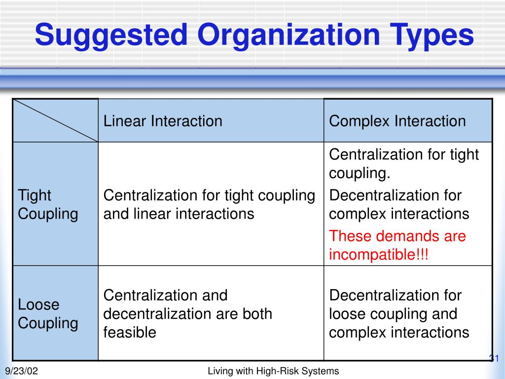 Suggested Organization Types