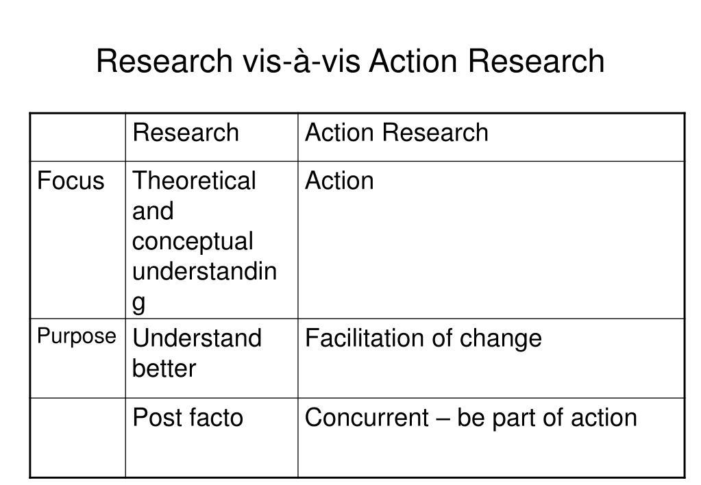 Research vis-à-vis Action Research