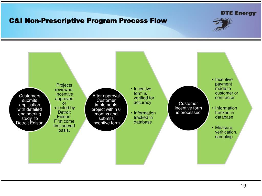 C&I Non-Prescriptive Program Process Flow