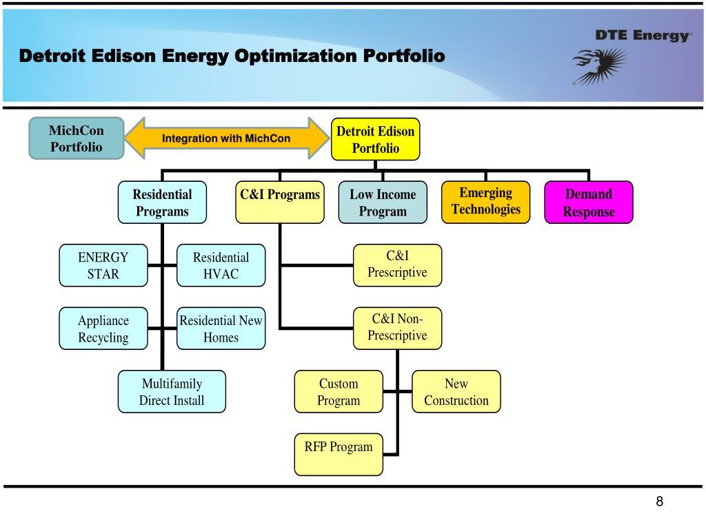 Detroit Edison Energy Optimization Portfolio