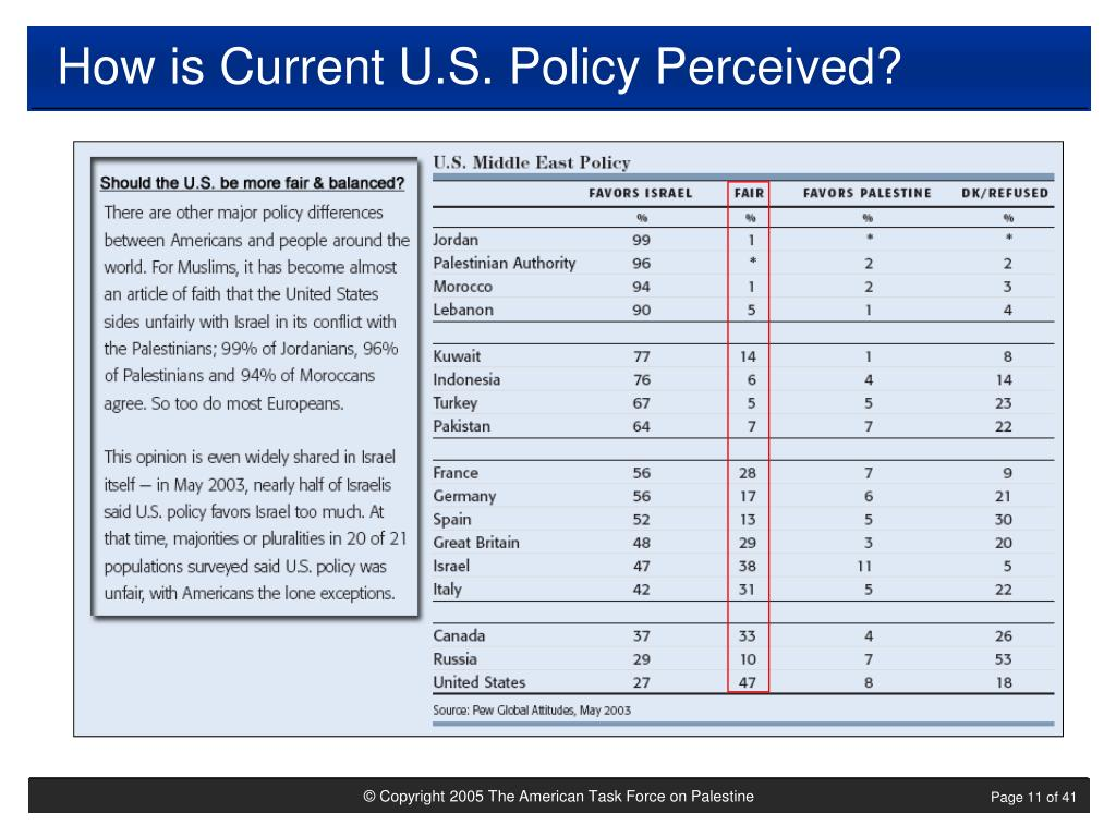 How is Current U.S. Policy Perceived?