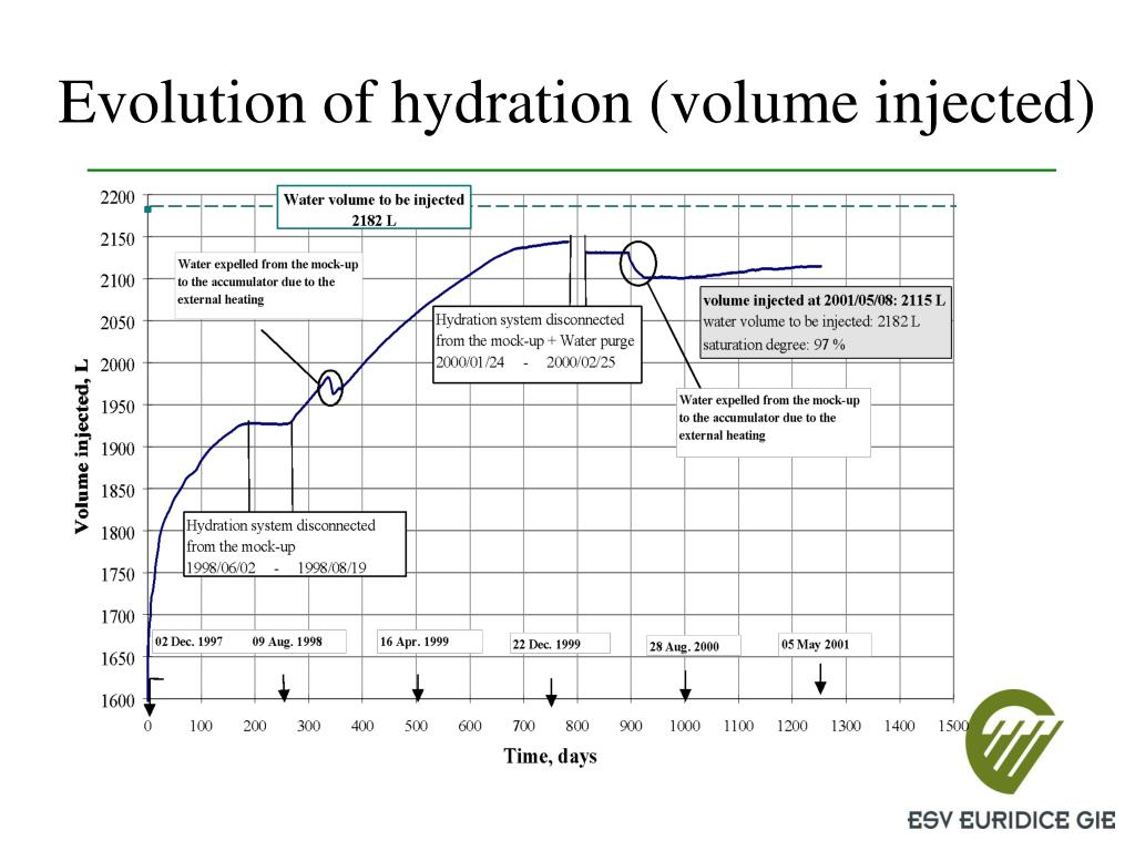 Evolution of hydration (volume injected)