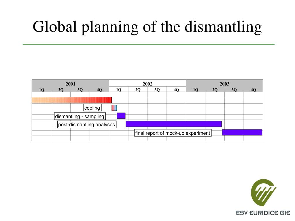 Global planning of the dismantling