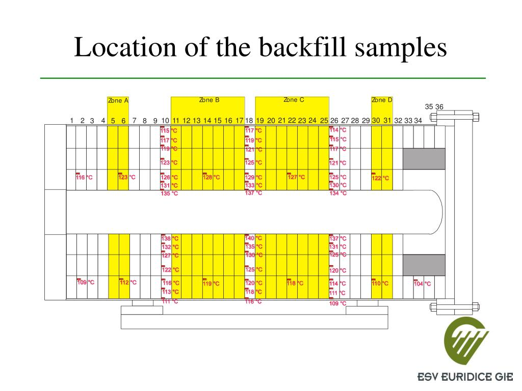 Location of the backfill samples
