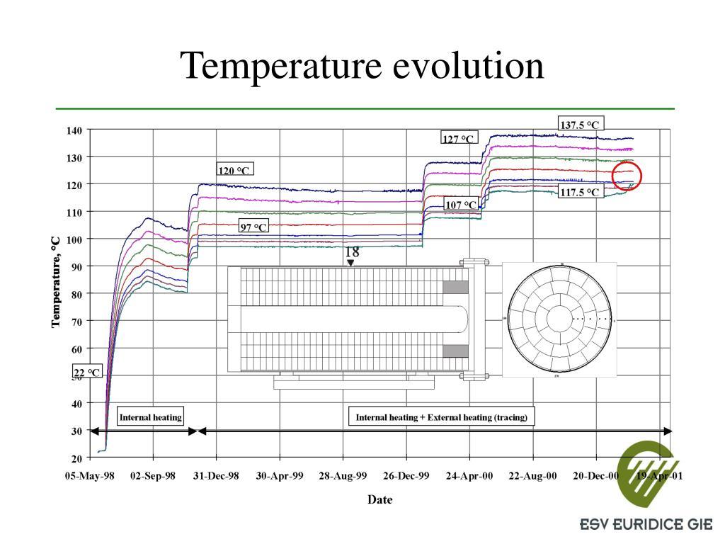 Temperature evolution