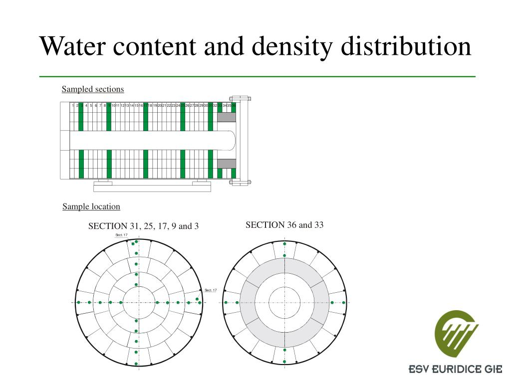Water content and density distribution