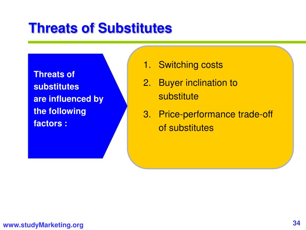 Threats of Substitutes