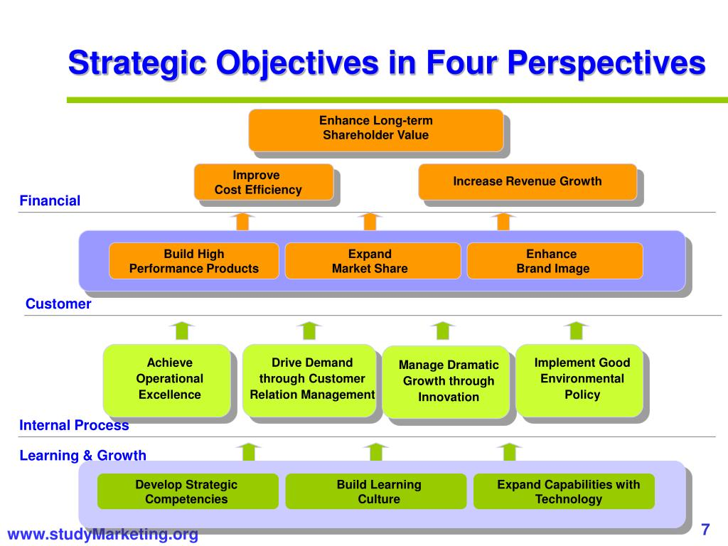 Strategic Objectives in Four Perspectives