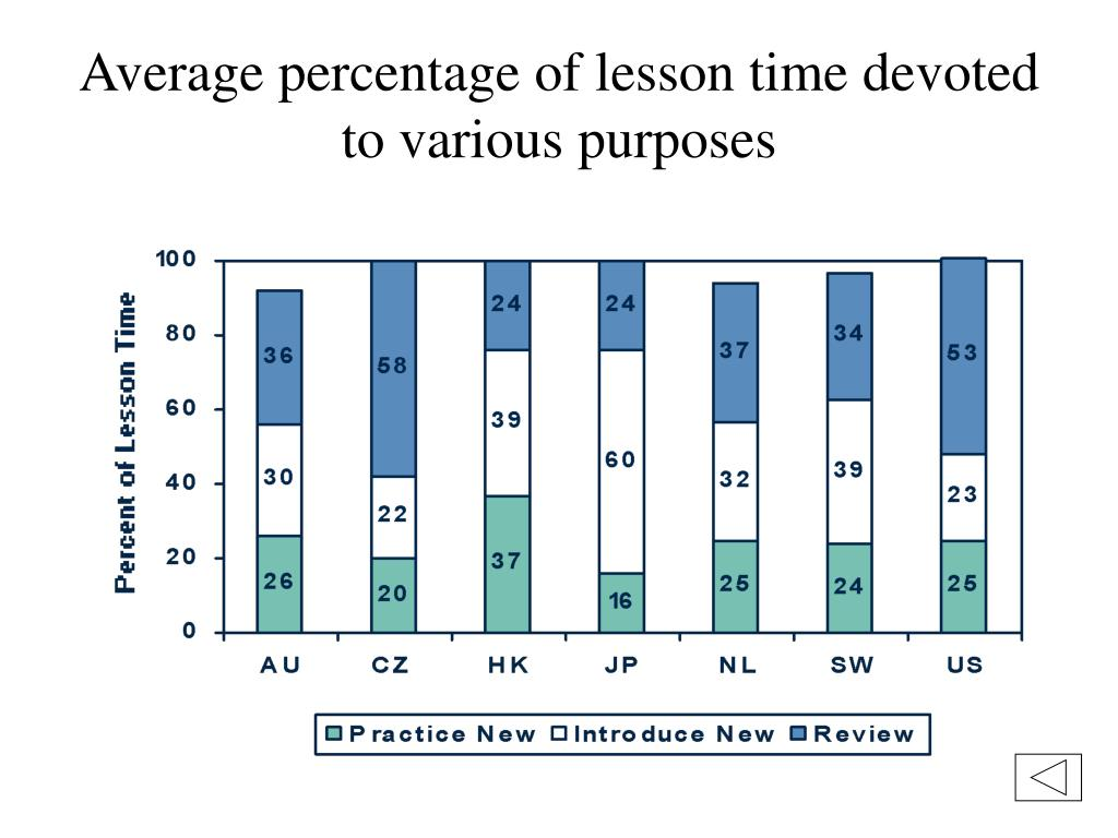 Average percentage of lesson time devoted to various purposes