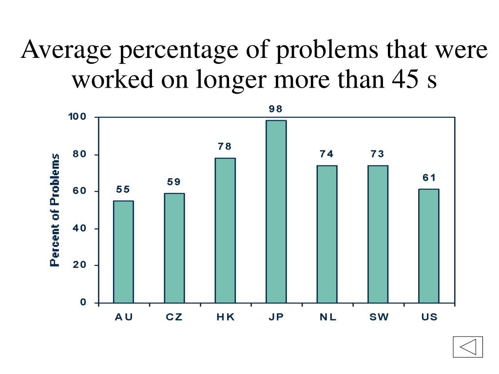 Average percentage of problems that were worked on longer more than 45 s