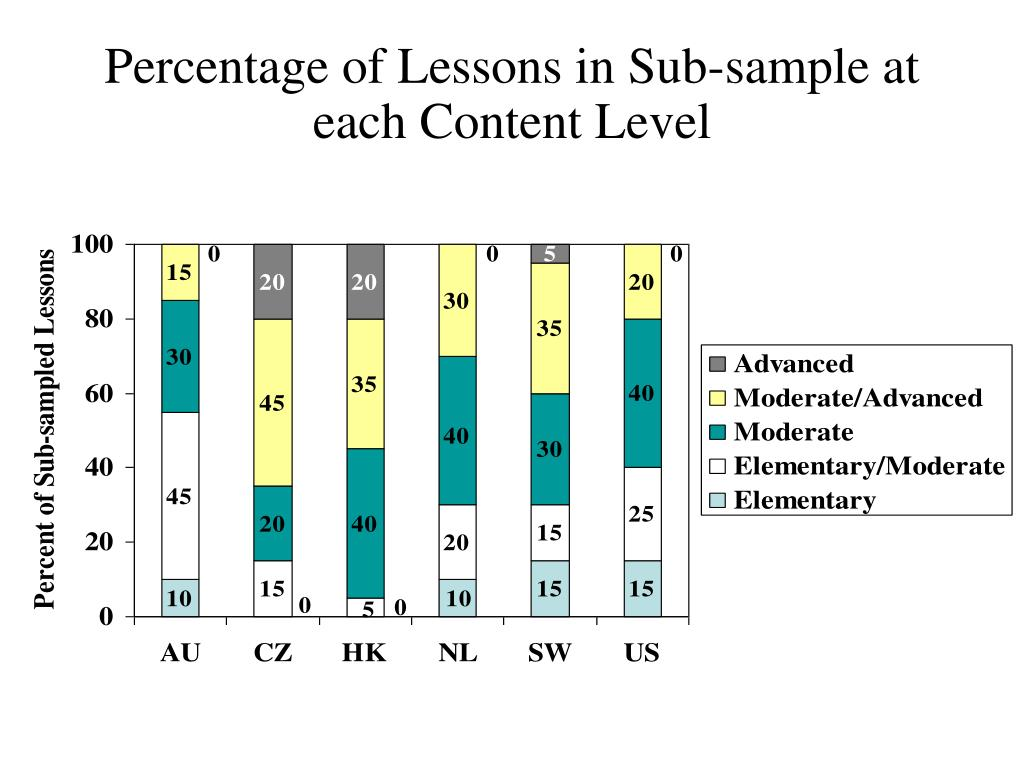Percentage of Lessons in Sub-sample at each Content Level