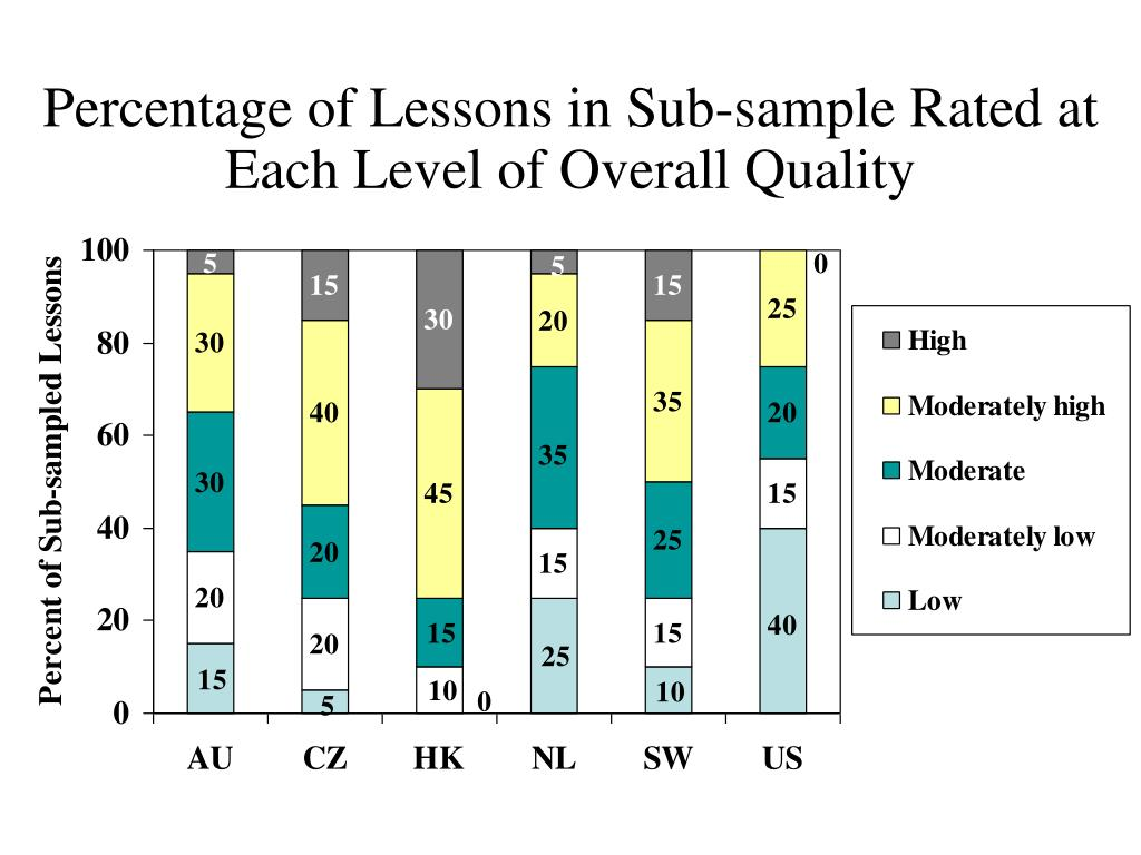 Percentage of Lessons in Sub-sample Rated at Each Level of Overall Quality