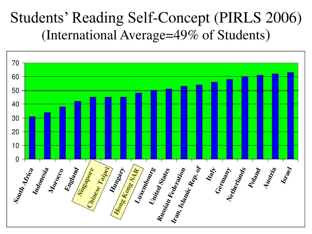 Students' Reading Self-Concept (PIRLS 2006)