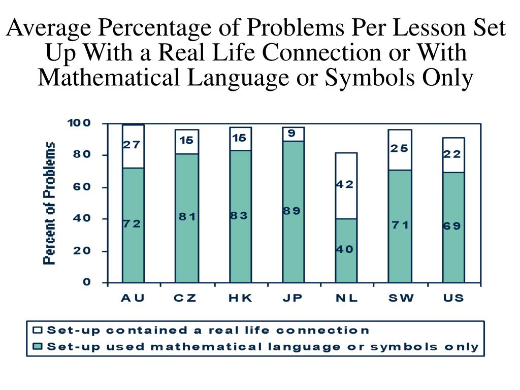 Average Percentage of Problems Per Lesson Set Up With a Real Life Connection or With Mathematical Language or Symbols Only