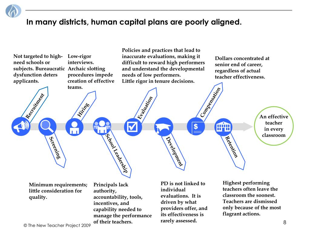 In many districts, human capital plans are poorly aligned.