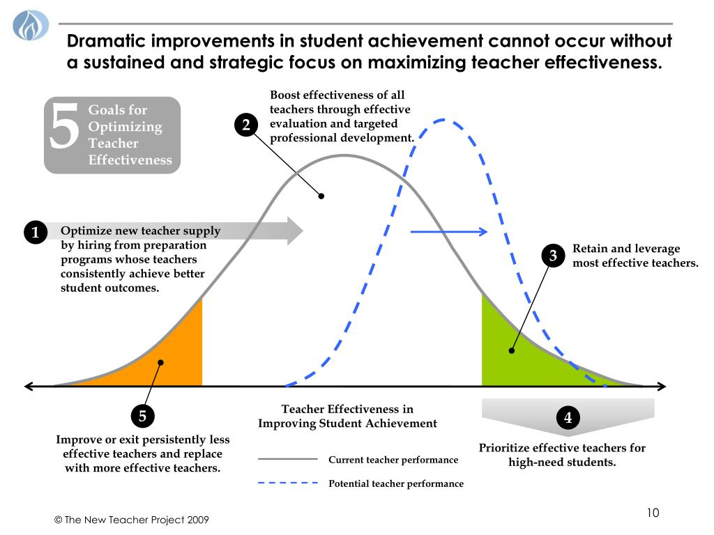 Dramatic improvements in student achievement cannot occur without a sustained and strategic focus on maximizing teacher effectiveness.