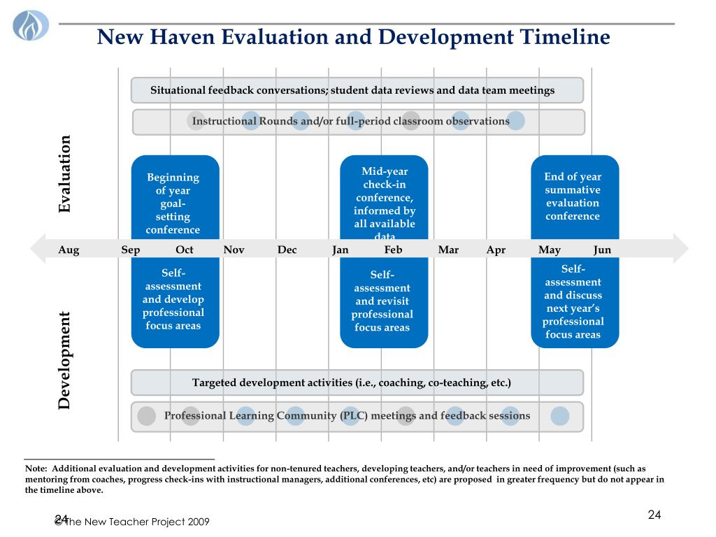 New Haven Evaluation and Development Timeline