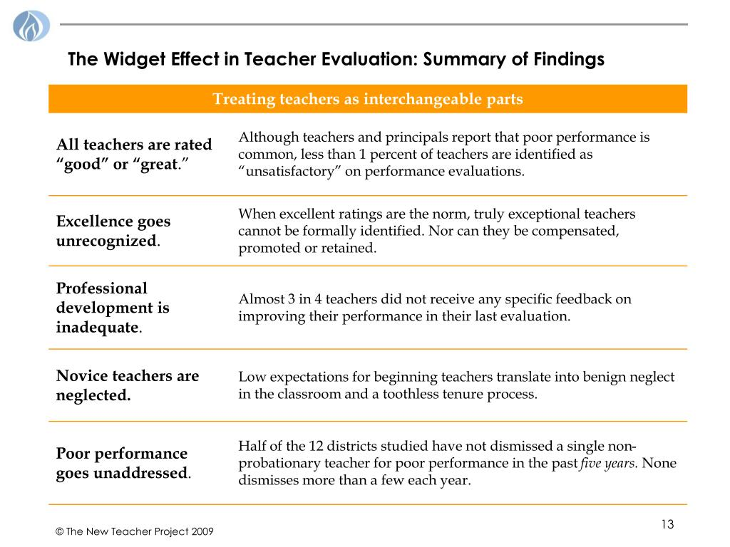 The Widget Effect in Teacher Evaluation: Summary of Findings