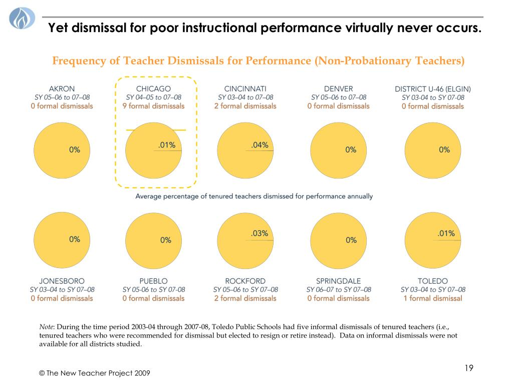 Yet dismissal for poor instructional performance virtually never occurs.