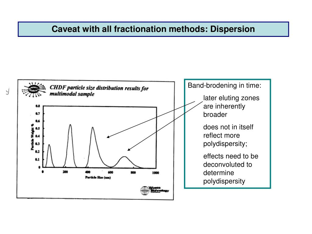 Caveat with all fractionation methods: Dispersion