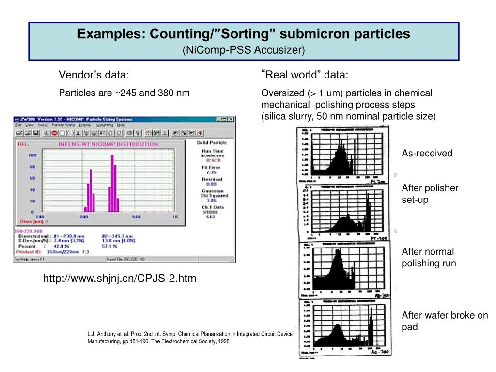 """Examples: Counting/""""Sorting"""" submicron particles"""