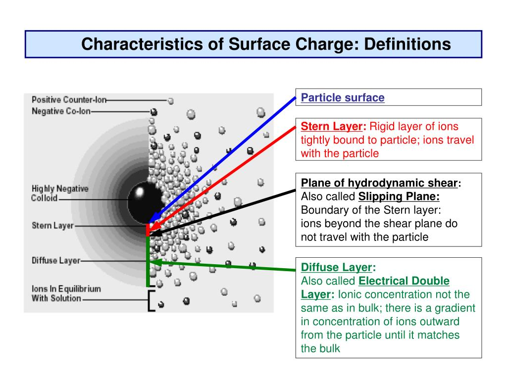 Characteristics of Surface Charge: Definitions