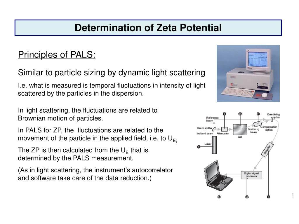 Determination of Zeta Potential