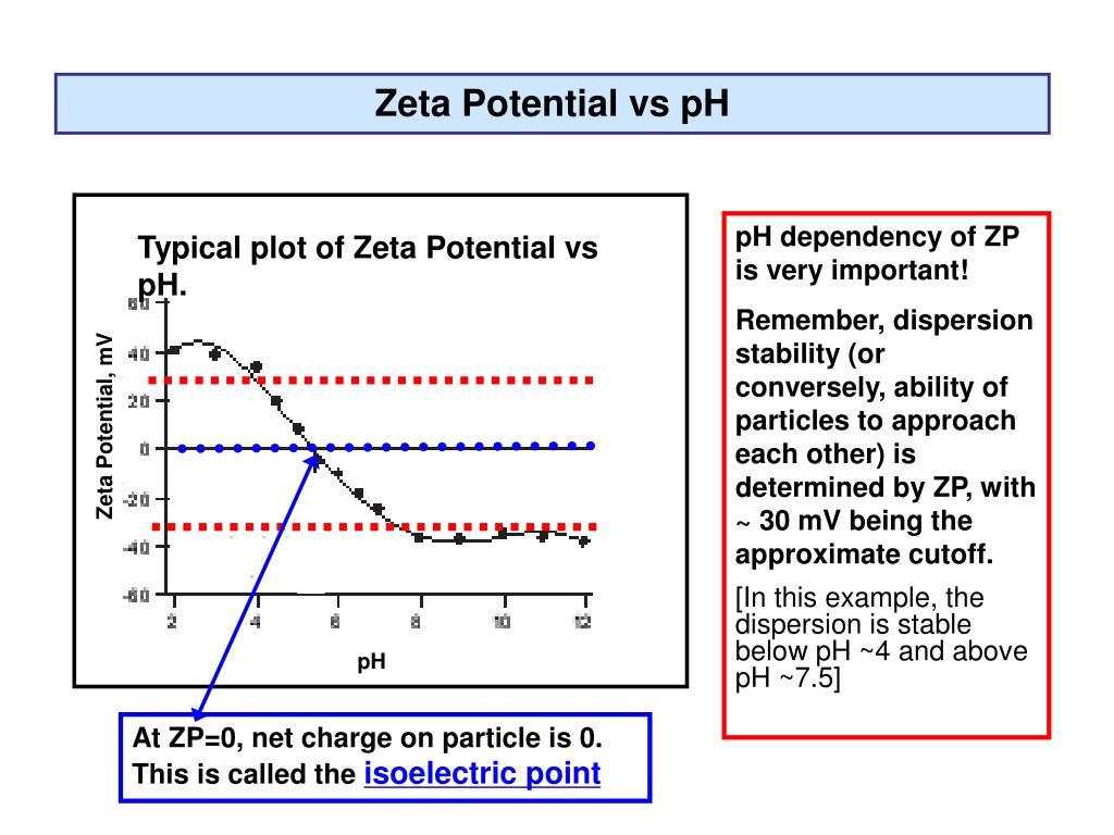 Zeta Potential vs pH