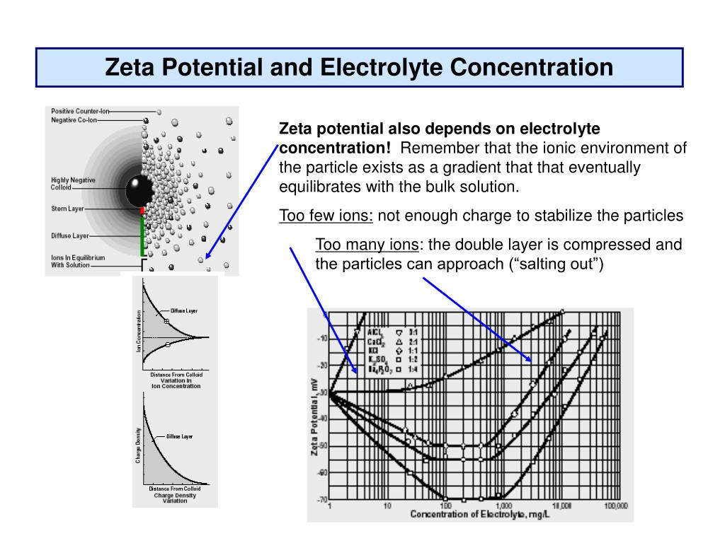 Zeta Potential and Electrolyte Concentration