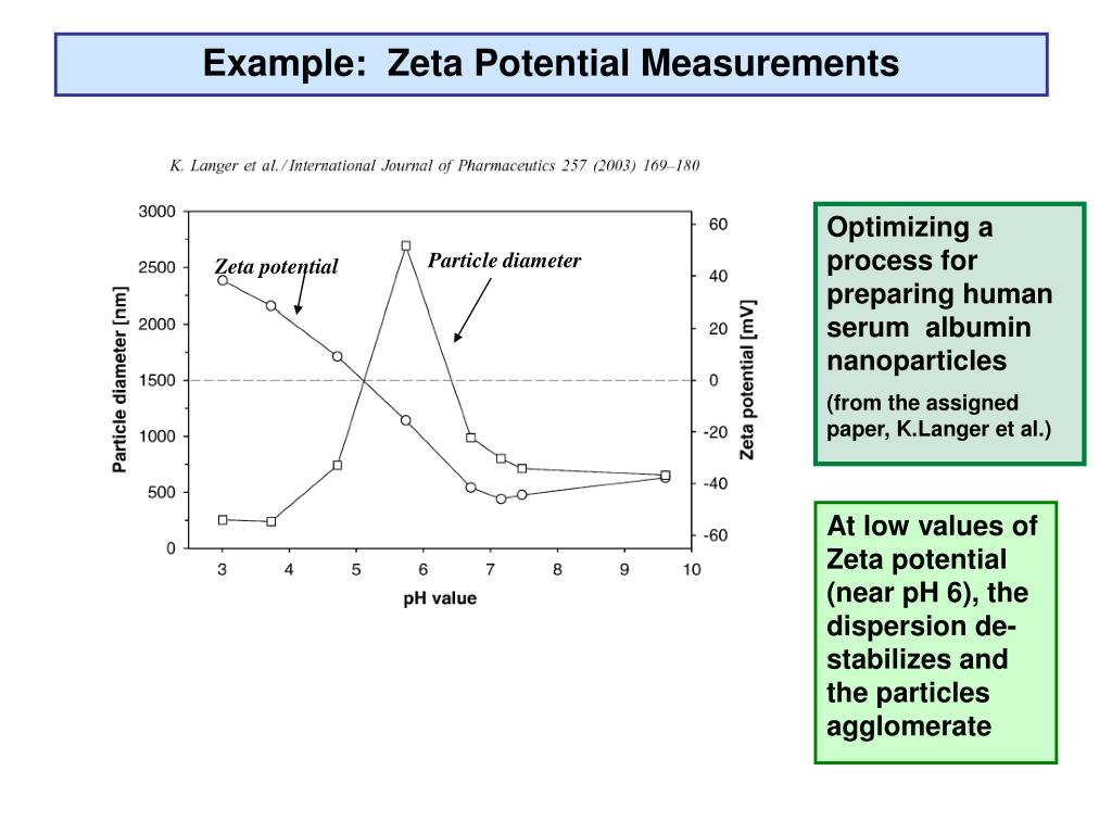 Example:  Zeta Potential Measurements
