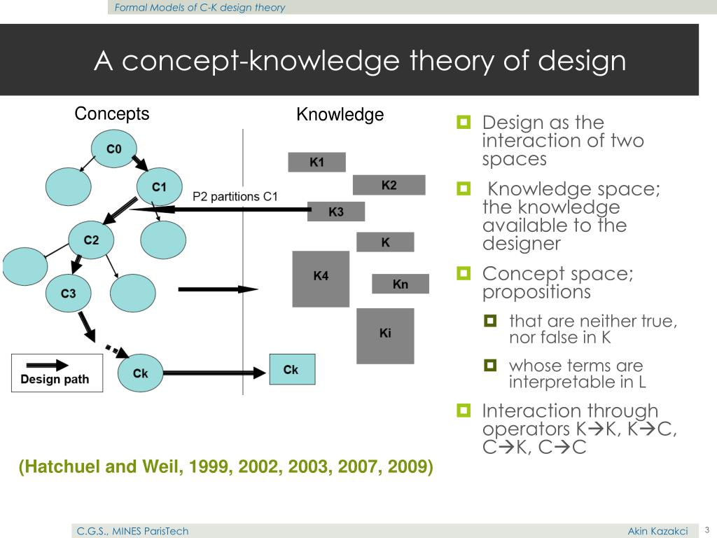 A concept-knowledge theory of design
