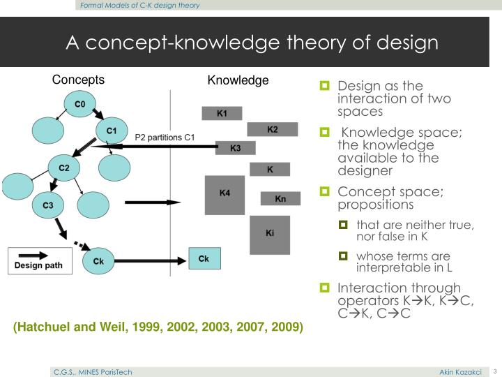 A concept knowledge theory of design