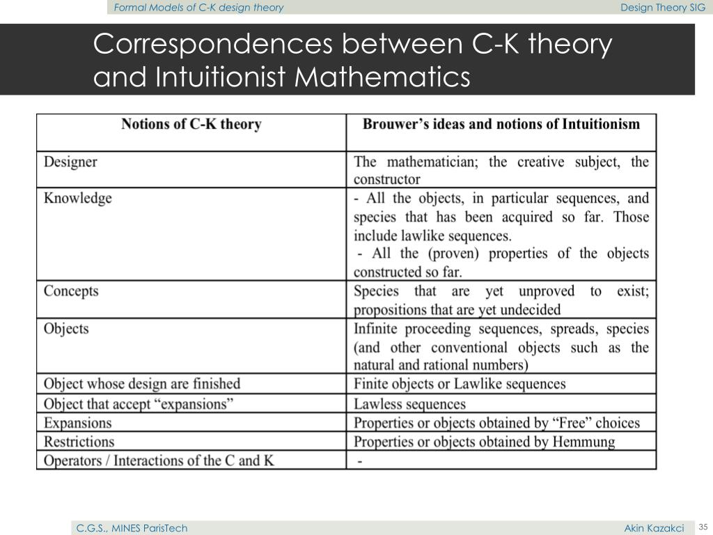 Correspondences between C-K theory and Intuitionist Mathematics
