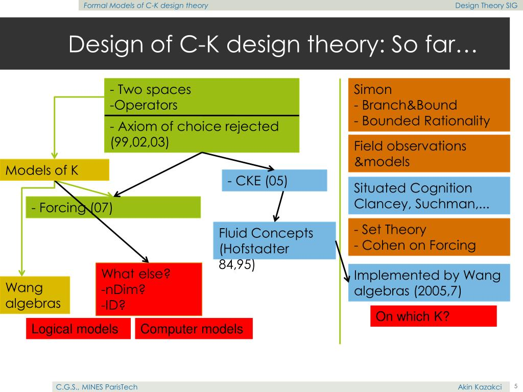 Design of C-K design theory: So far…