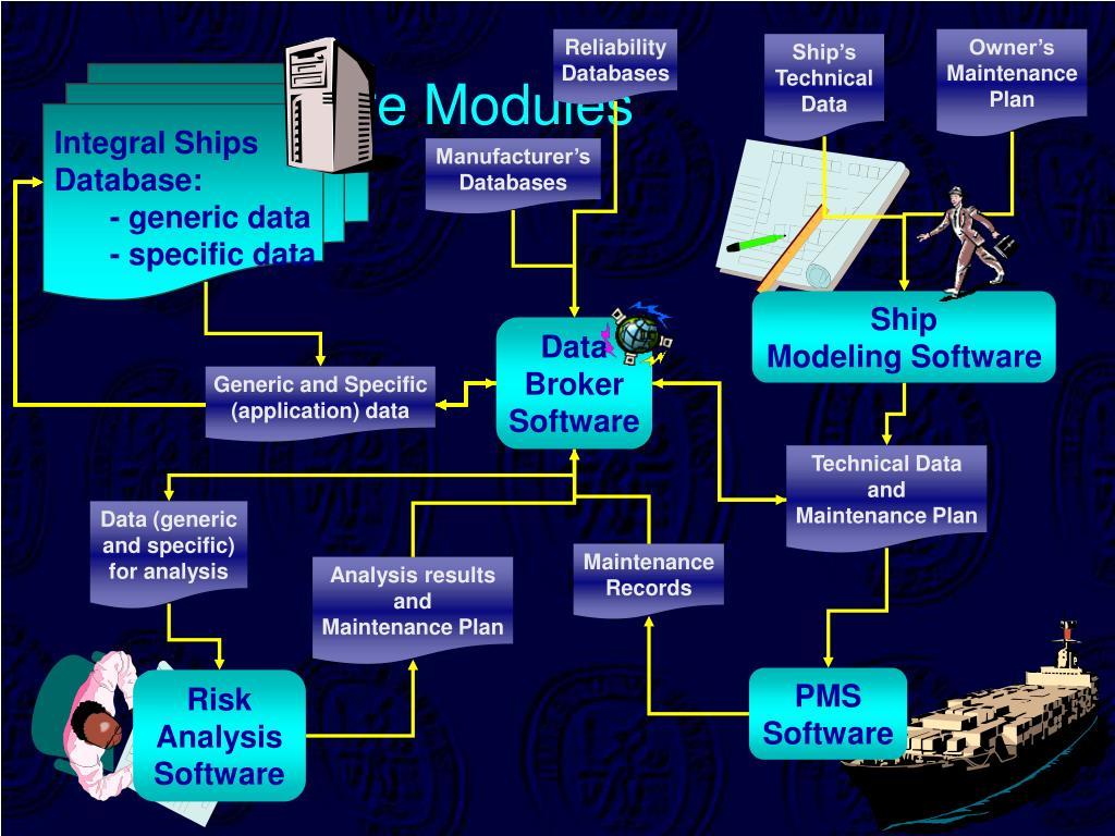 Software Modules