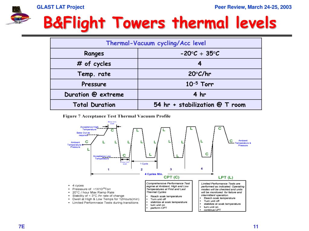 B&Flight Towers thermal levels