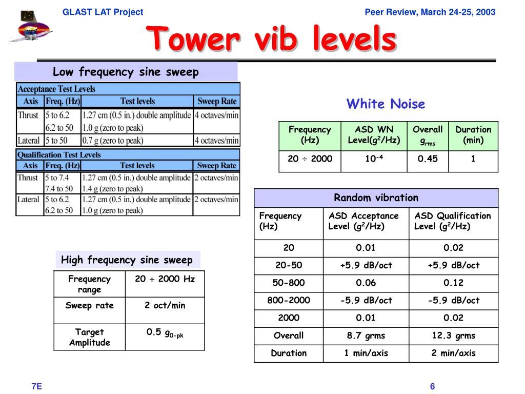 Tower vib levels
