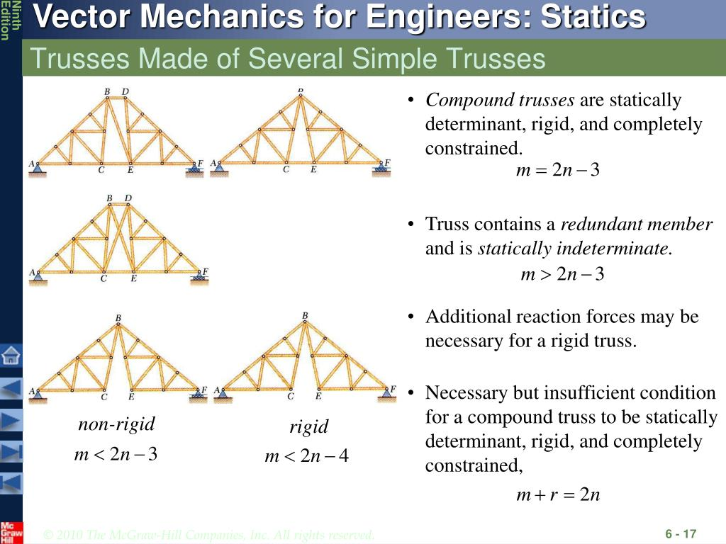 Compound trusses