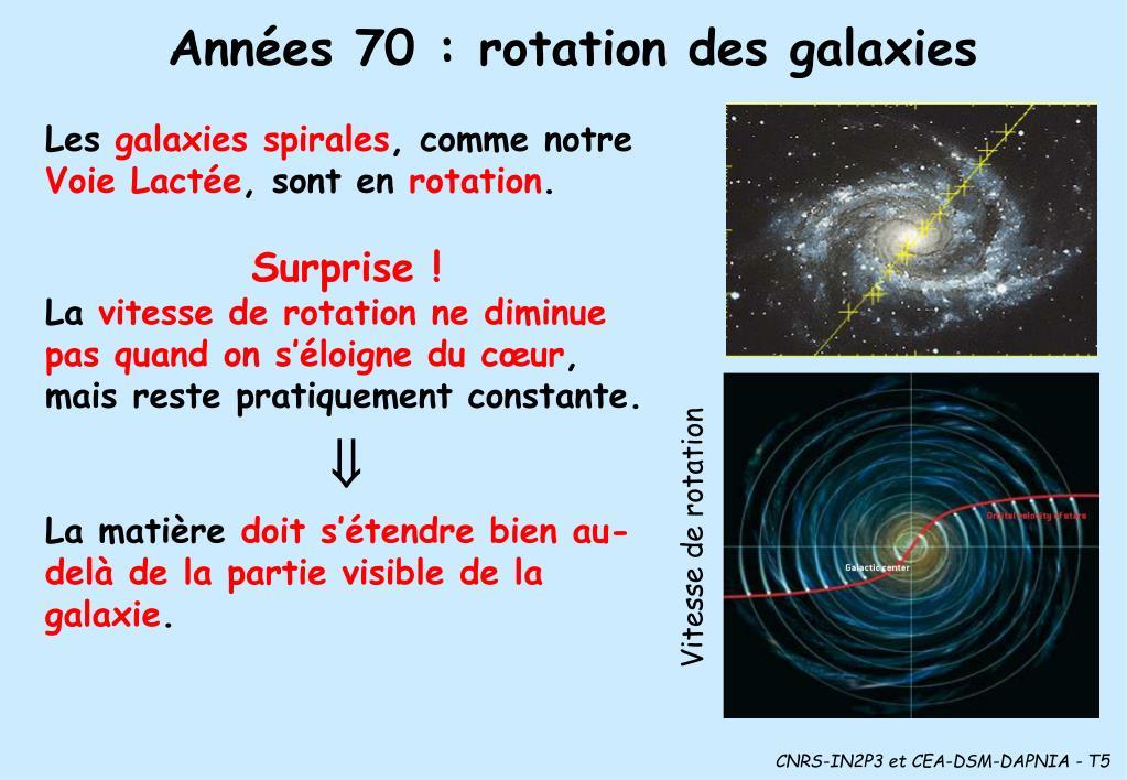 Années 70: rotation des galaxies