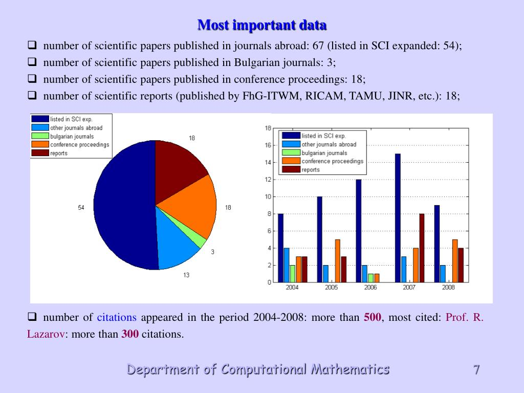 number of scientific papers published in journals abroad: 67 (listed in SCI expanded: 54);