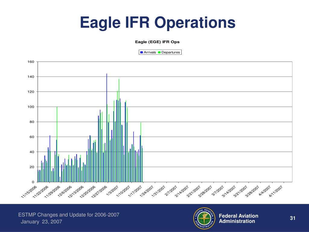 Eagle IFR Operations