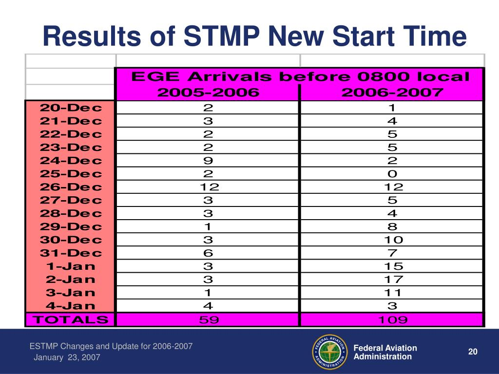 Results of STMP New Start Time
