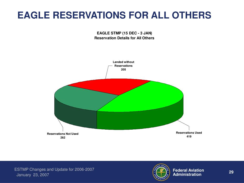 EAGLE RESERVATIONS FOR ALL OTHERS
