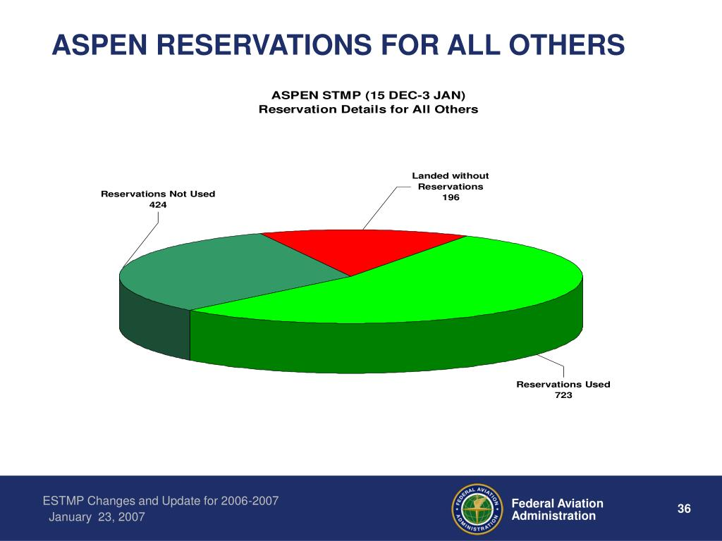 ASPEN RESERVATIONS FOR ALL OTHERS