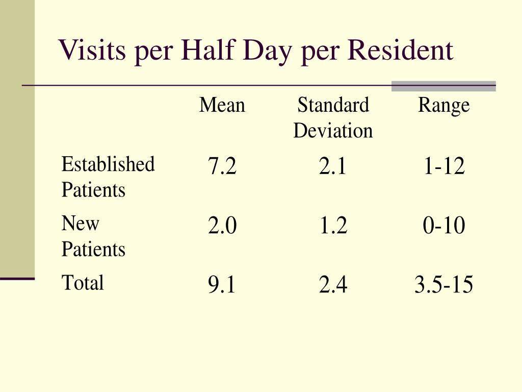 Visits per Half Day per Resident