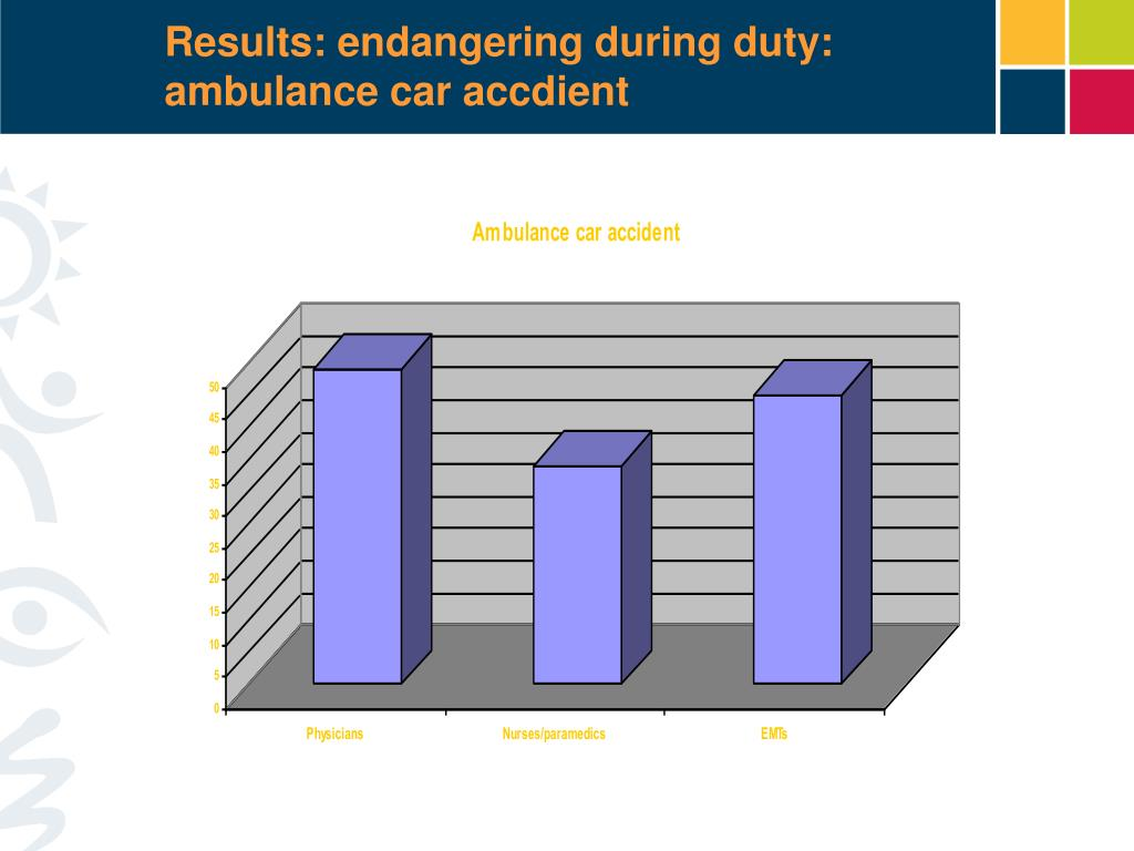 Results: endangering during duty: ambulance car accdient